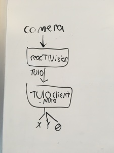 software_flow